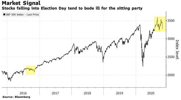 大选前美股暴跌!历史昭示这恐将不利于特朗普选情?