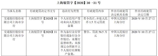 个人征信用户变动未向央行备案 交通银行上海市分行领58万元罚单