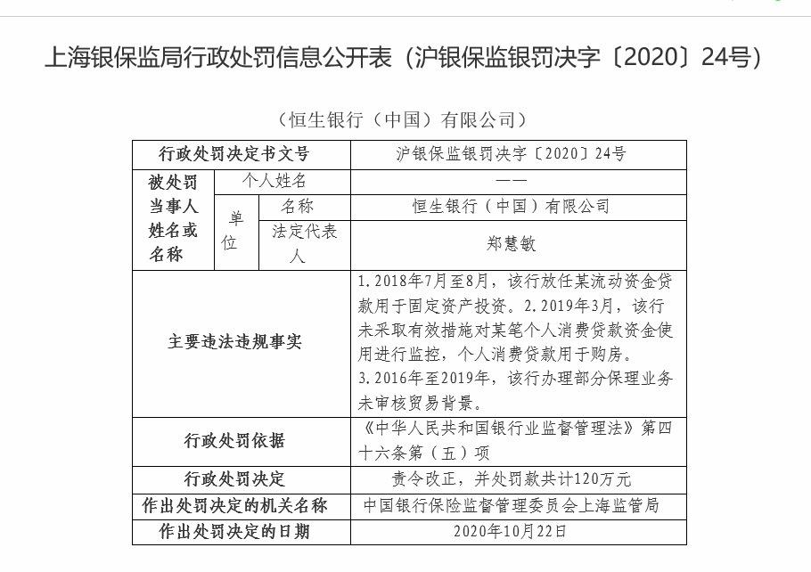 """恒生银行(中国)因""""三宗罪""""合计被罚120万"""