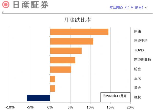 日本期货市场报告(11月16日)