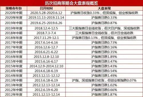 """招商证券股吧:下跌概率90%!招商证券策略会又来了,""""魔咒"""