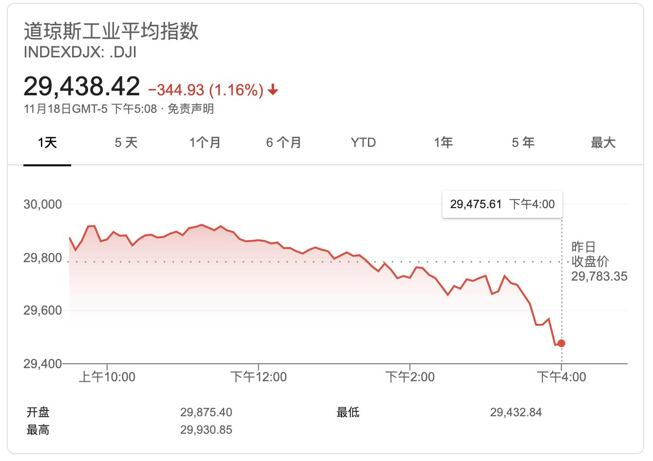 华尔街投行:价值股的春天来了 道指明年有望再涨35%至4万点