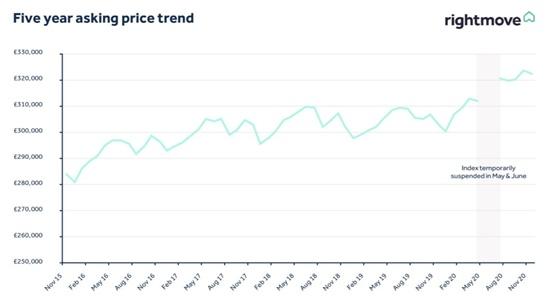 """疫情让""""房奴""""更难了!这个国家房价报复性上涨,销量也在飙升"""