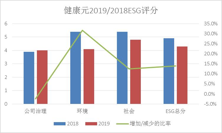 """2020年ESG评级报告:健康元维持""""BBB""""级评级 制药行业排名跌至第四名"""