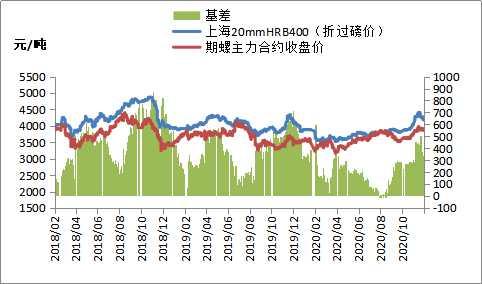 铁矿石期货涨破950,建材价格偏弱运行