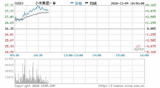 小米集团上涨近5% 中信证券给出了整个市场最高的目标价36港元