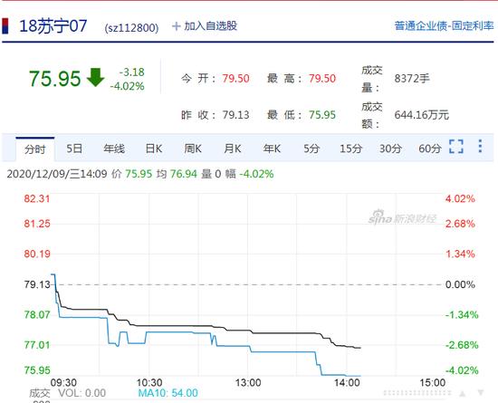 苏宁集团公司债午后持续下跌 多个跌超4%