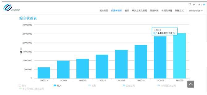 百富勤环球:拟派发特别股息银河连长将目标价提高至10.17港元
