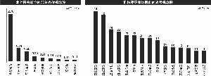 光伏企业密集扩产 10股获北上资金加仓