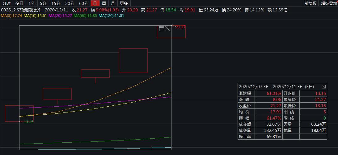 五连板朗姿股份收关注函:股价涨幅与基本面匹配吗?
