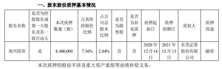南兴股份控股股东南兴投资质押840万股用于融资 占其所持公司股份7.56%