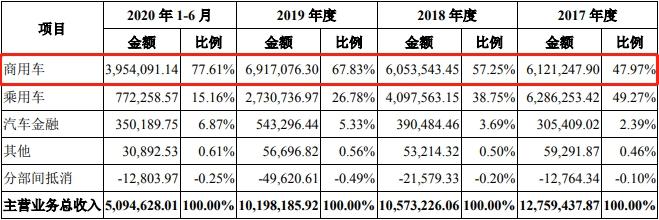 """創業板迎最大IPO!東風集團過會 """"嵐圖""""實施風險等遭問詢"""