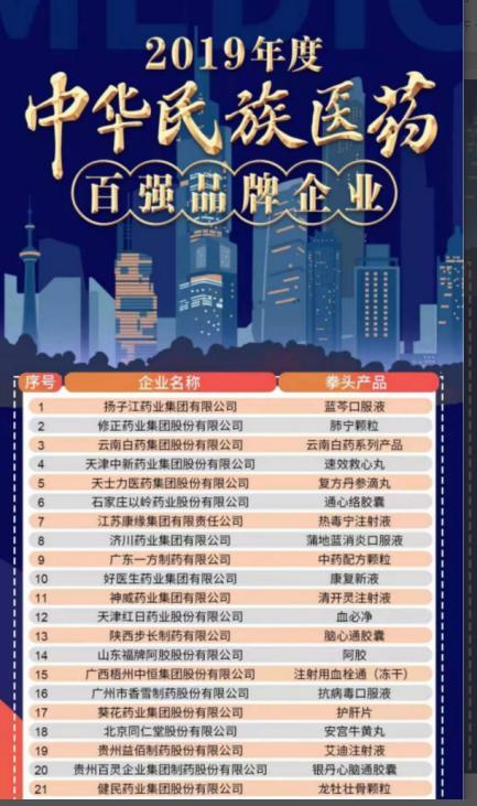 """喜讯!中恒集团荣膺""""2019年度中华民族医药百强品牌榜单""""第15名"""