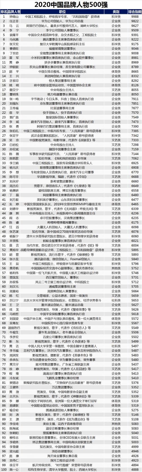 2020中国品牌人物500强研究报告发布(内附完整榜单)