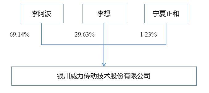 电银付pos机(dianyinzhifu.com):行星减速器研发制造企业威力传动拟创业板上市 前三季净利润超5000万 第2张
