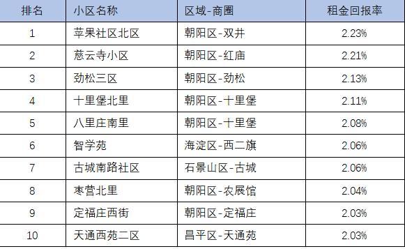 注:�y��颖境��2020年租�U成交及出售成交套�稻�超�^40套的二手房小�^,租金回�舐�=�畏阶饨�*12/�畏绞�r