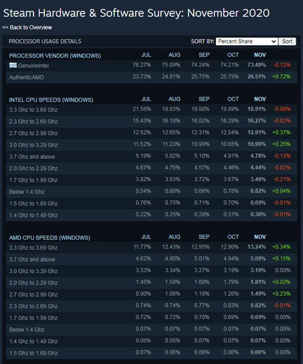usdt钱包支付(caibao.it):Steam硬件观察:AMD CPU使用率大幅增添 Zen 4在来的路上 第3张