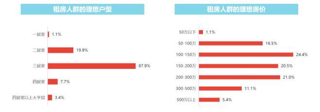点击看大图 usdt支付接口(caibao.it):租赁市场土{地供应}量稳步推进,全国重点19城的平均租金相对稳固 第3张