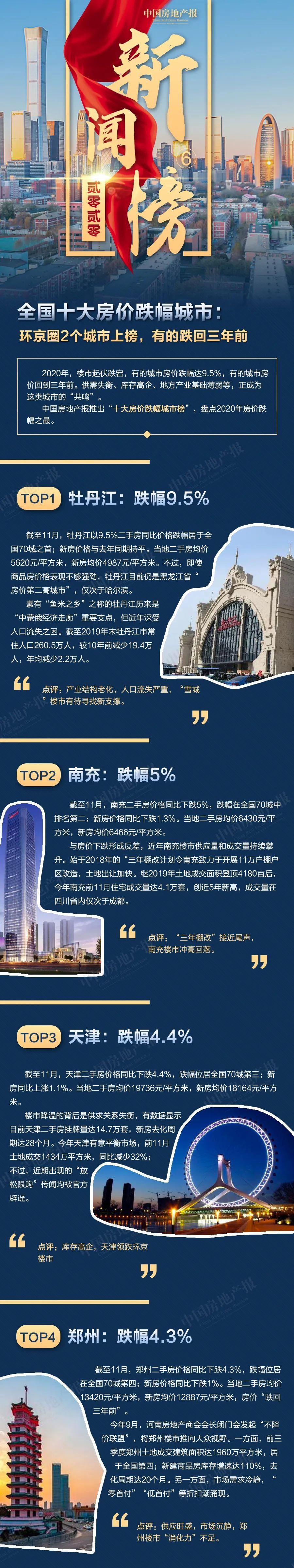电银付小盟主(dianyinzhifu.com):天下十大房价跌幅都会:环京圈2个都会上榜,有的跌回三年前 第1张