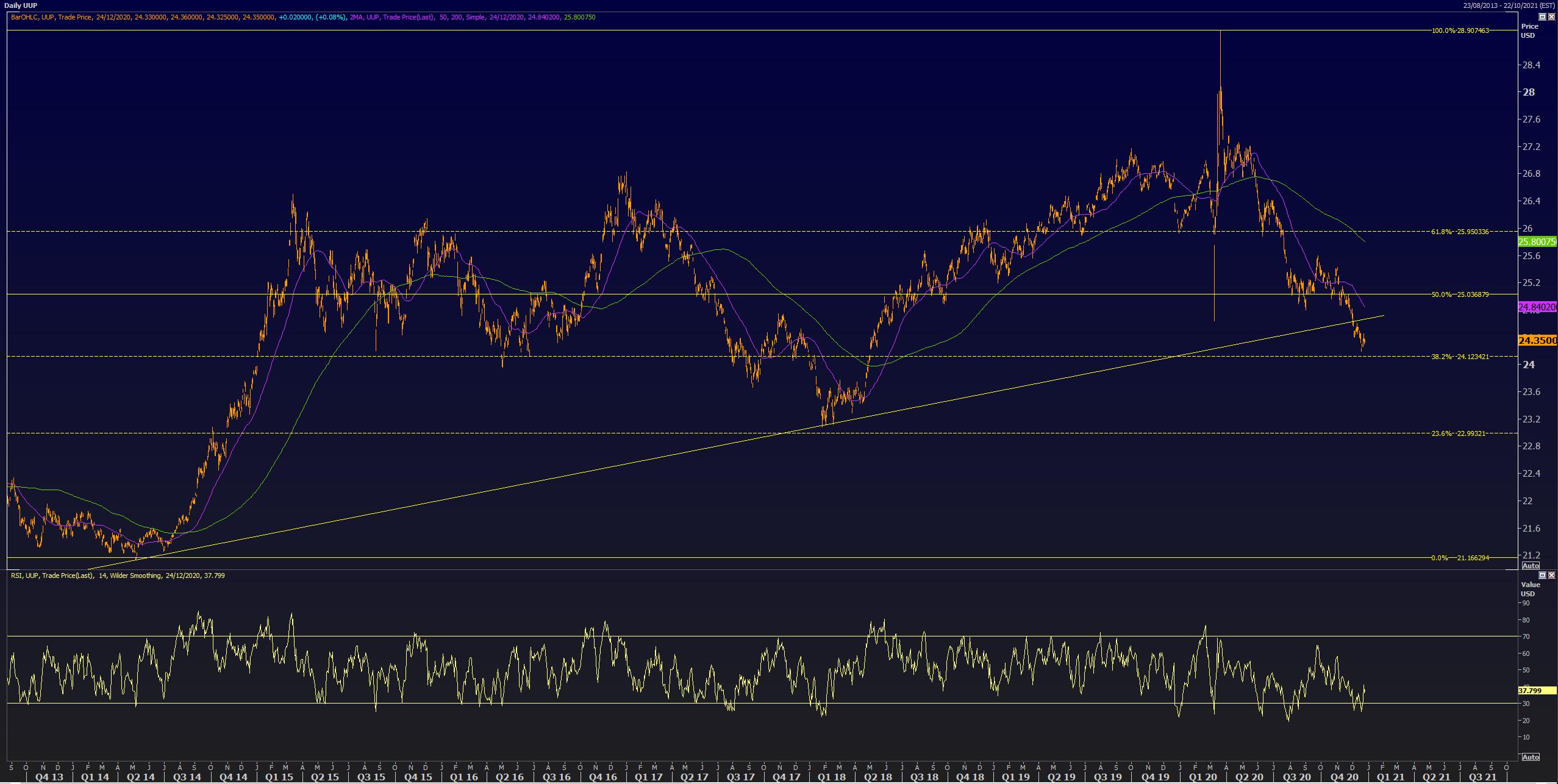 usdt无需实名(caibao.it):从高点重挫13%后,明年1月美元将最先逆袭? 第5张