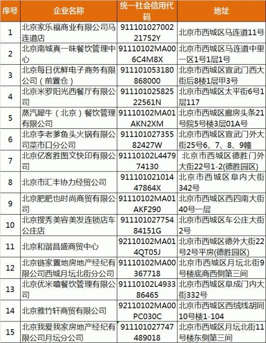 北京西城通报15家未按要求履行疫情防控主体责任企业