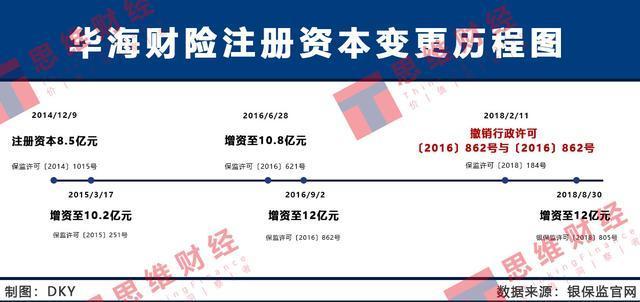 电银付加盟(dianyinzhifu.com):华海财险屡踩羁系红线遭