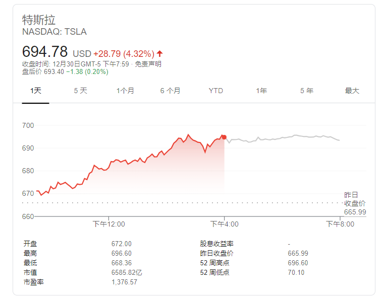 usdt不用实名买入卖出(caibao.it):Wedbush:特斯拉2022年交付量将达100万辆 中国市场占40% 第1张