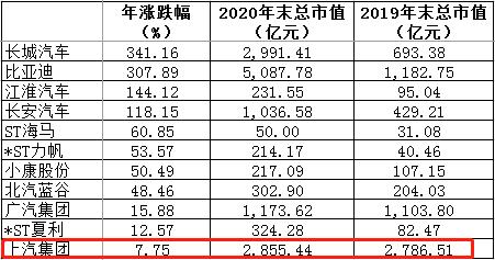 2020乘用车企股价全部上涨 上汽涨幅垫底成最大输家