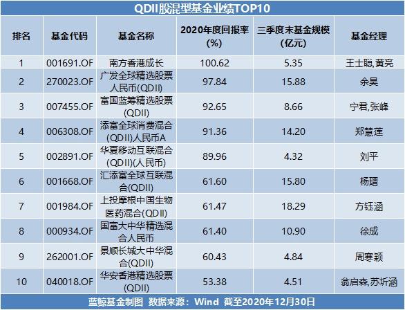 usdt支付接口(caibao.it):2020年基金年度成绩单出炉:最高收益超166%,新能源赛道成最大赢家 第4张