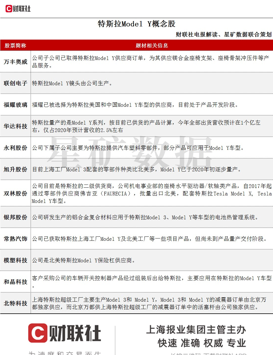 "usdt钱包(caibao.it):特斯拉""不讲武德""新款model Y暴降16万!产业链个股有望站上风口 第2张"