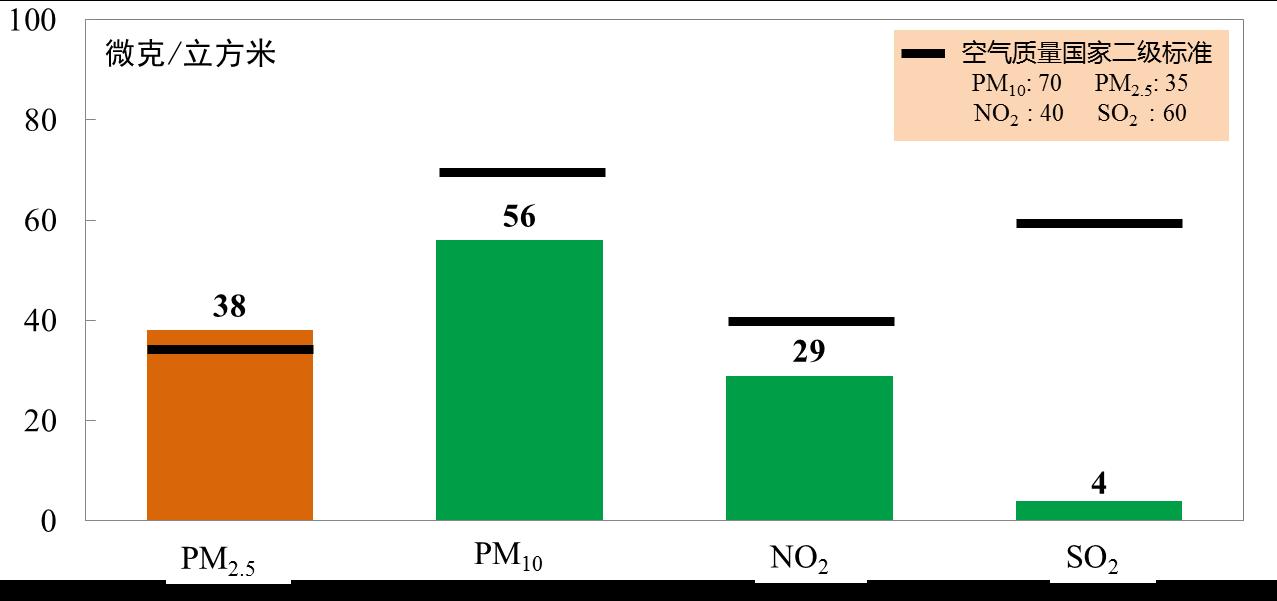 """2020年北京PM2.5年均浓度创历史新低,首次达""""30+"""""""