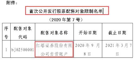 """电银付官网(www.dianyinzhifu.com):红塔证券的""""糟心""""2020:遭一名股东""""清仓""""再有股东设计减持、下半年股价整体下滑、""""打新弃购""""被羁系""""拉黑半年"""" 第6张"""