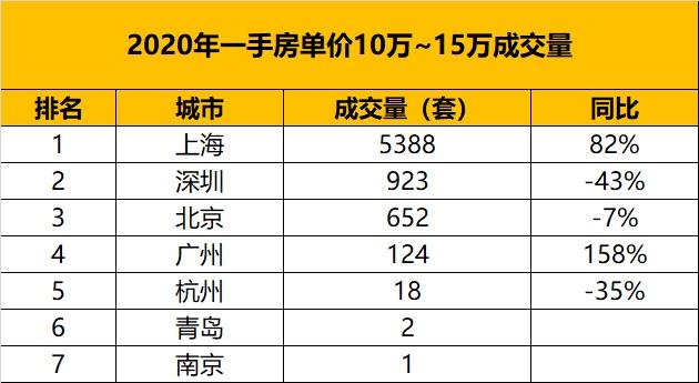 usdt钱包(www.caibao.it):从万万级房产的成交量,看中国都会的财富排名 第10张