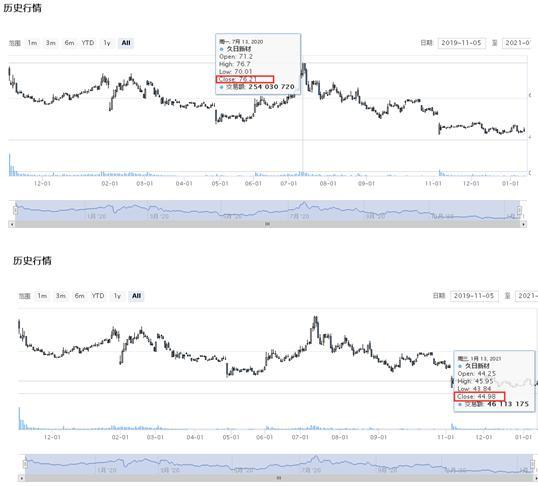 产品价格下跌拖累股价?久日新材去年股价跌近三成、最近半年下跌超40%:2020年多数产品价格跌至历史低位-图2