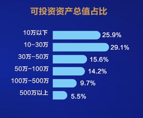 中国股民行为报告:6成投资者去年炒股赚钱 90后偏爱借钱炒股