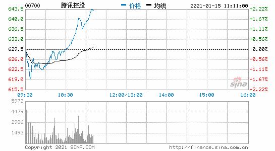 腾讯控股股价达639.5港元创历史新高