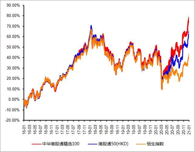 增量资金+估值洼地,配置港股正逢时
