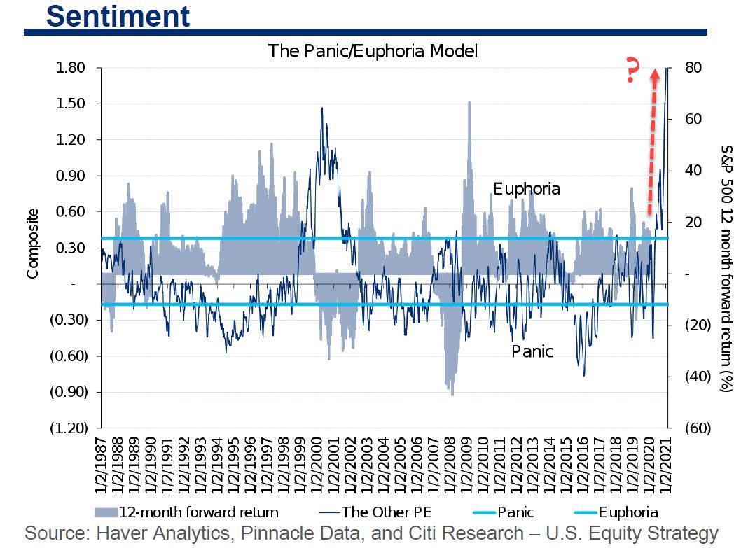 美股已经表现得过于强势 但这群人仍然舍不得退场