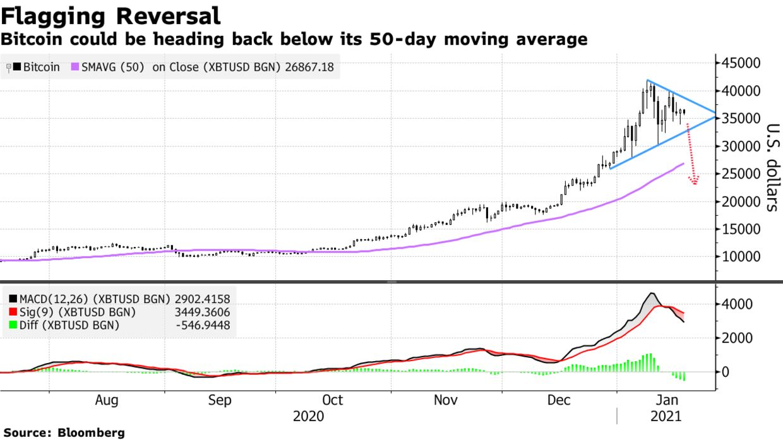 小米:除非比特币迅速反弹到4万美元以上 否则可能会进一步下跌