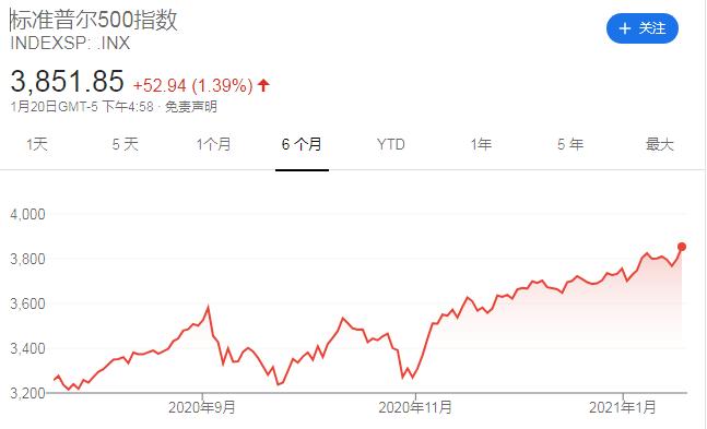 """""""分析师热议:美股创下1985年以来最好的总统就职日表现"""