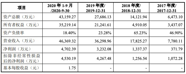 普冉股份IPO过会:近三年净利润复合增长率194.8% 毛利率低于同行