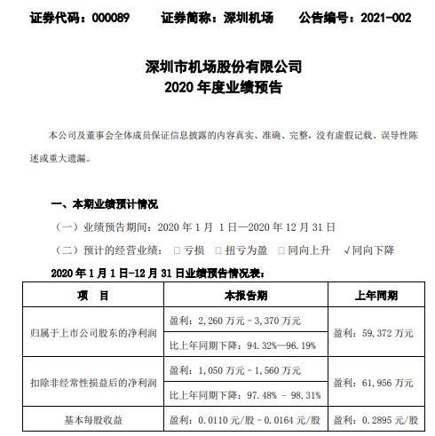 深圳机场2020年预计净利2260万-3370万下降94.3%-96.2%旅客吞吐量和起降架次下降