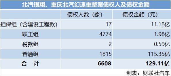 北汽银翔重整方案通过:债务总额高达129亿元 重庆国资成大股东