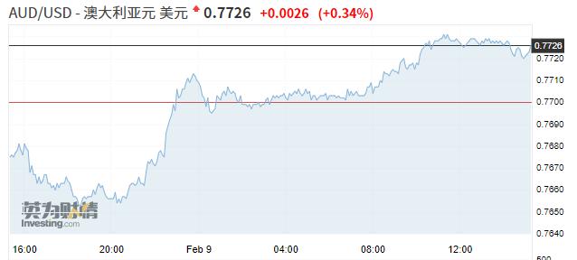 「如何投资股票」亚市资讯播报:A股领衔亚洲股市上涨 国际油价创一年新高