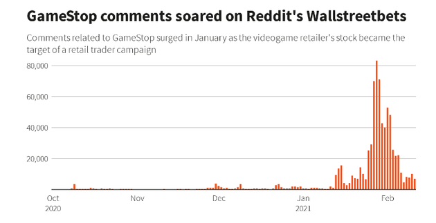GameStop国会听证会落幕,华尔街成为众矢之的