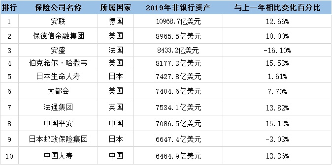 AM_Best_2020全球十大保险公司非银行资产榜:平安位次提升,中国人寿跻身前十