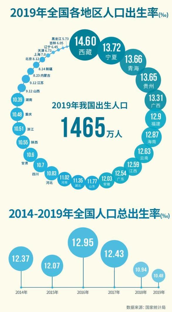 中国人口出生率4年下降2.47‰:东北三省垫底