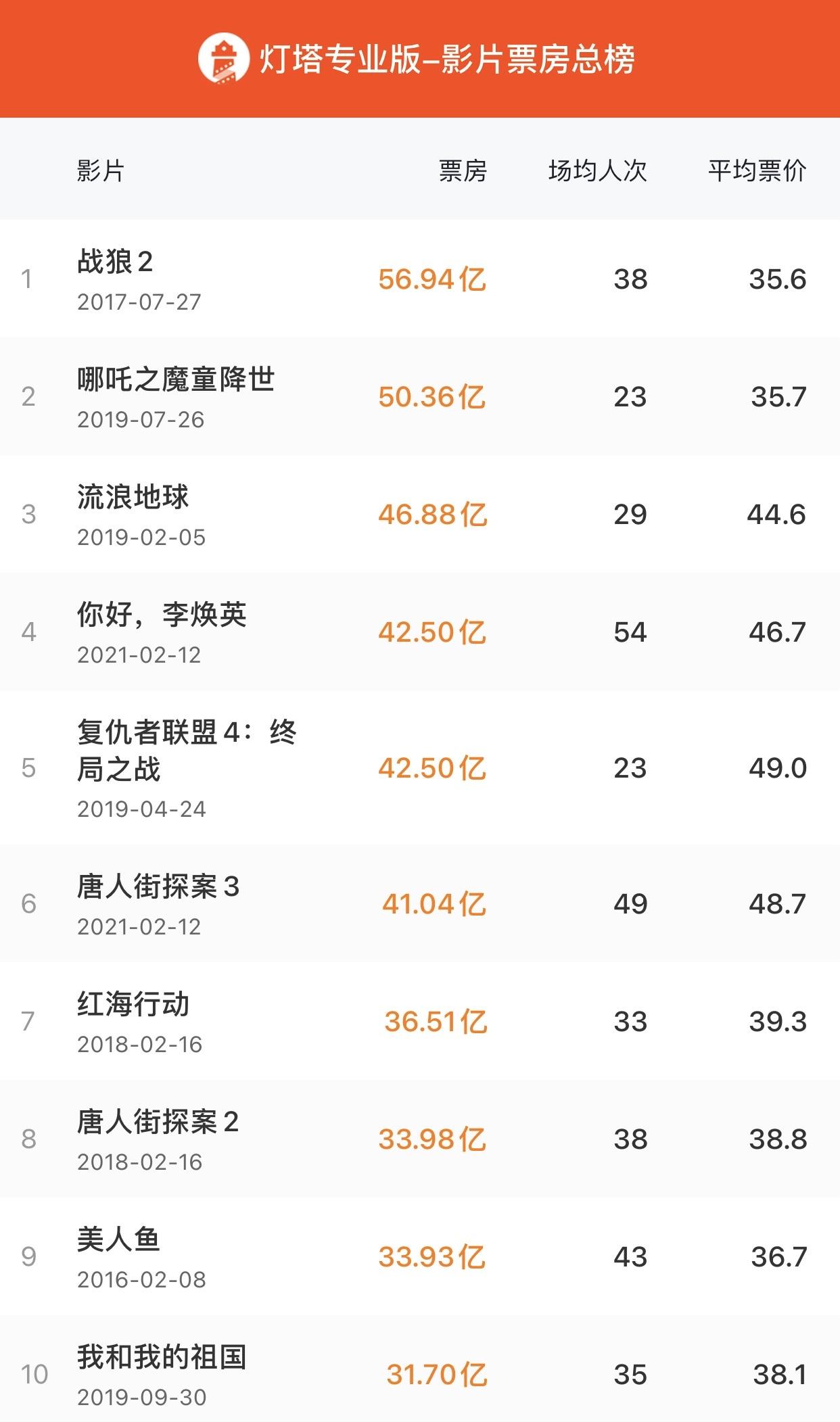 《你好,李焕英》总票房达42.5亿元,超过《复仇者联盟4》内地总票房,成影史第四