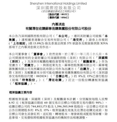 深圳国际拟148.17亿元收购苏宁易购23%股份