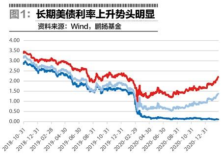 再通胀交易升温